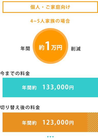 年間70万円削減